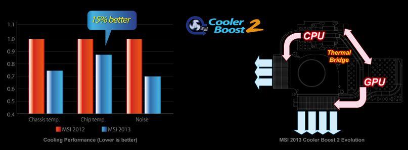 Cooler Booster 2, masih mumpuni untuk platform Haswell dan geforce seri 7