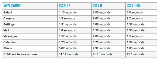 Perbandingan peningkatan kecepatan akses pada iOS 7.1 dari iOS sebelumnya.